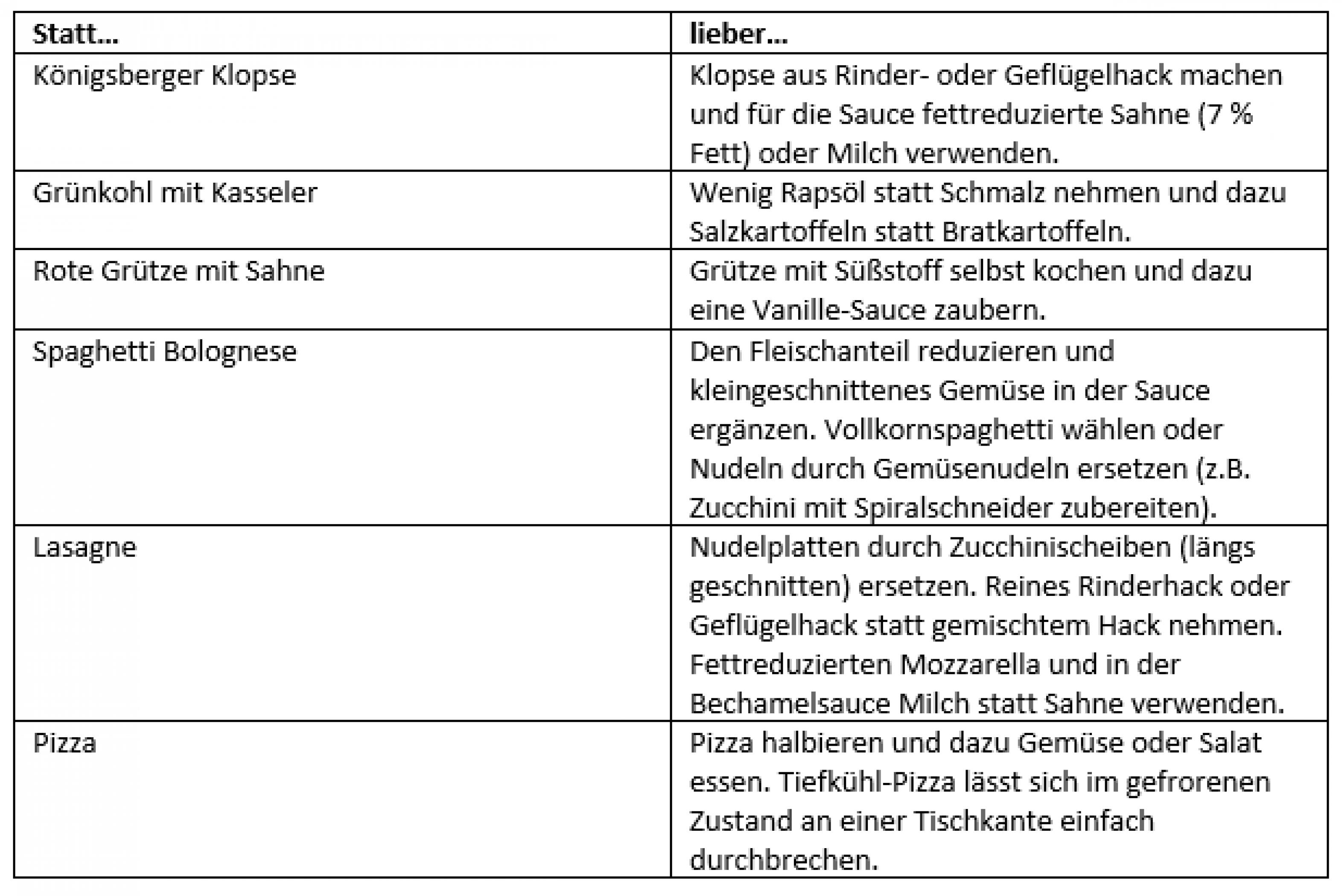 Tabelle Gesunde Alternativen zu gewohnten Gerichten