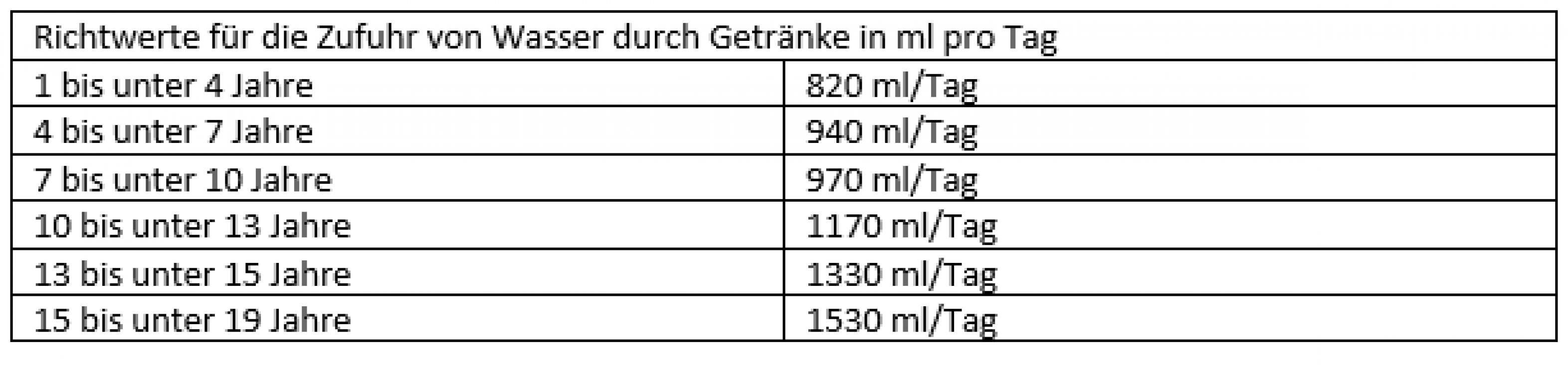 Tabelle Richtzufuhr von Wasser durch Getränke