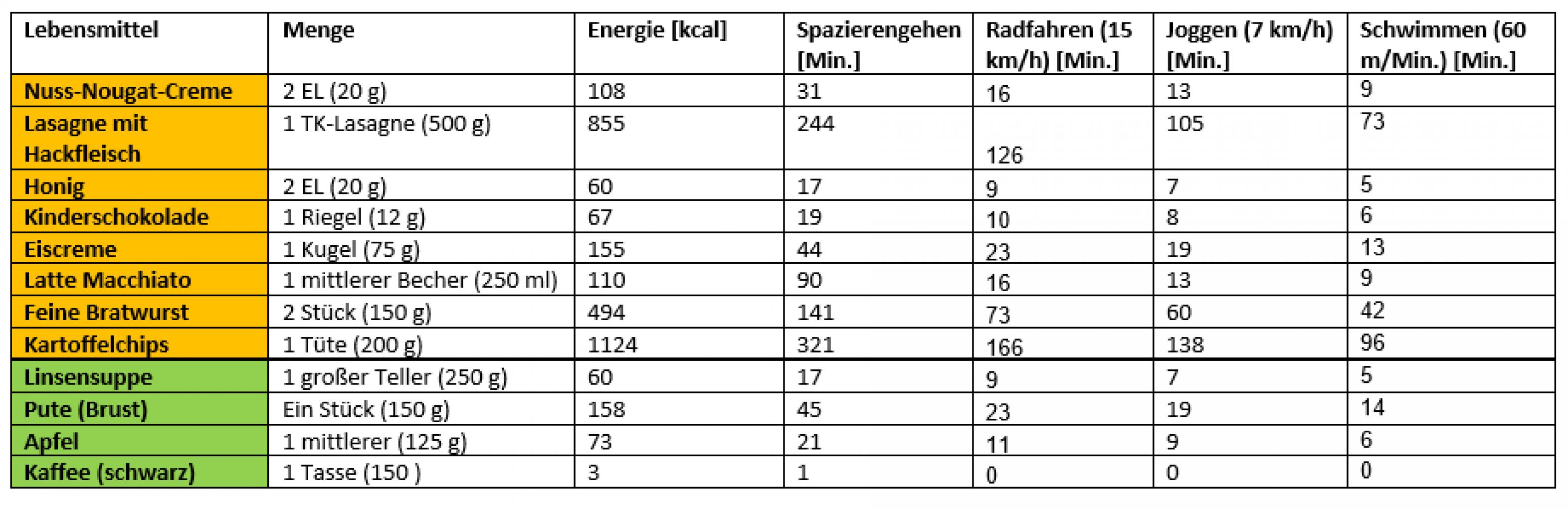 Tabelle Lebensmittel und ihre Aktivitäts-Äquivalente