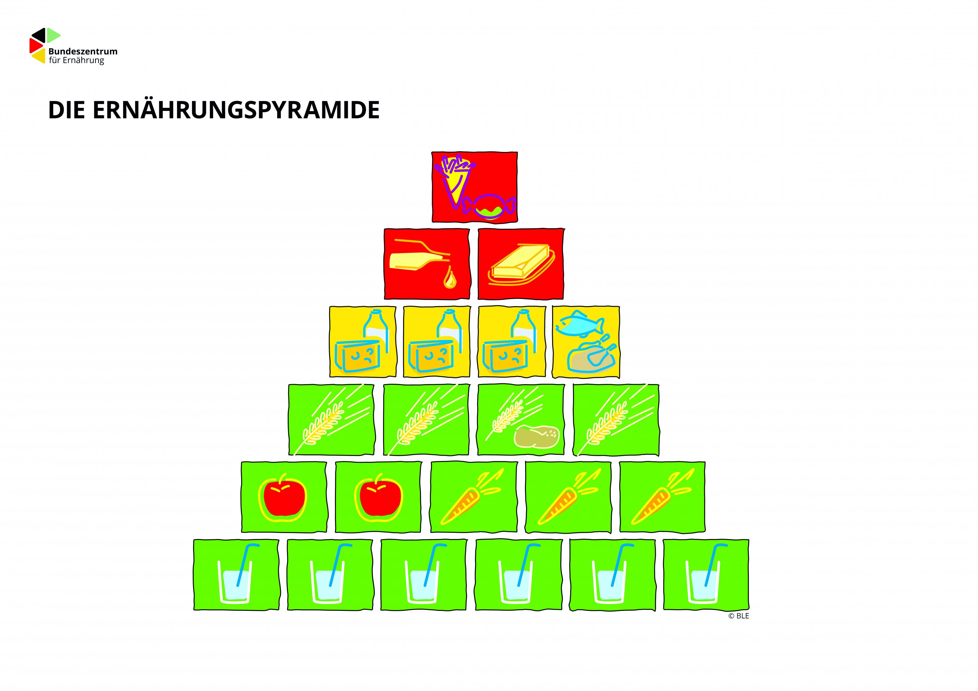 Die Ernahrungs Pyramide Diabetesde Deutsche Diabetes Hilfe