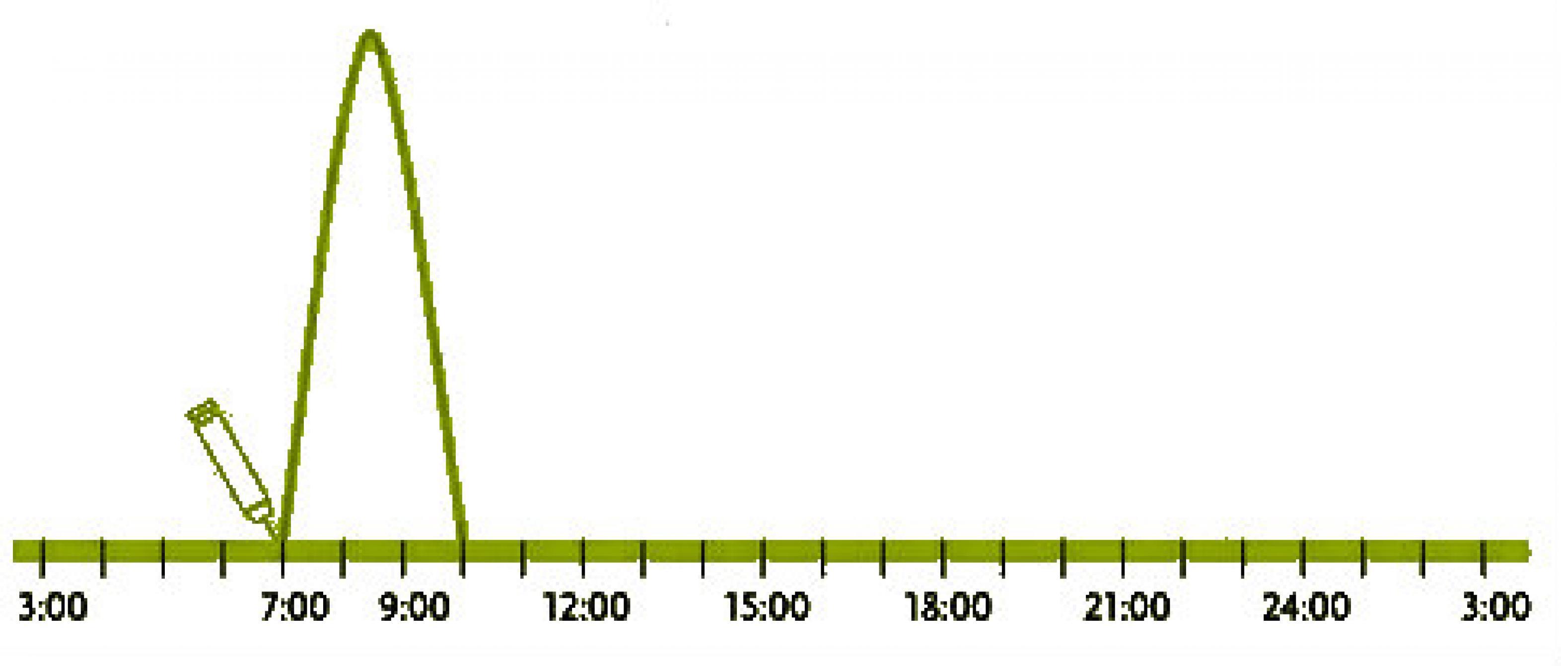 Grafik Kurve Kurzwirksame Anlaog Insuline Adipra