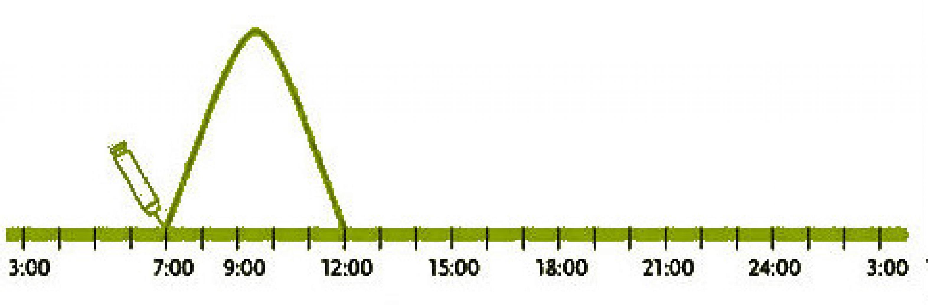 Grafik Kurve Kurzwirksame Normalinsuline