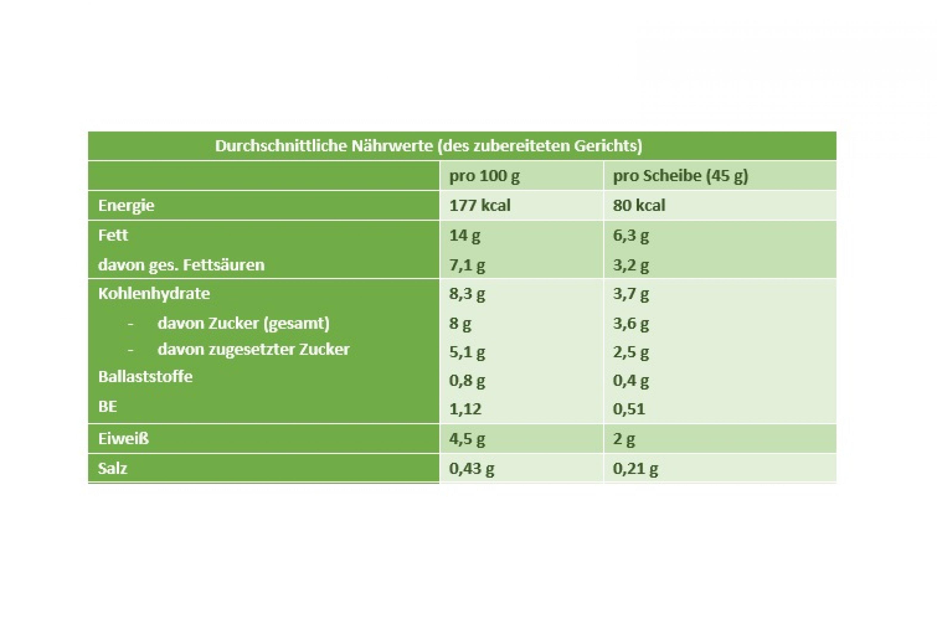 Nährwertberechnung Hefezopf mit Weißraum