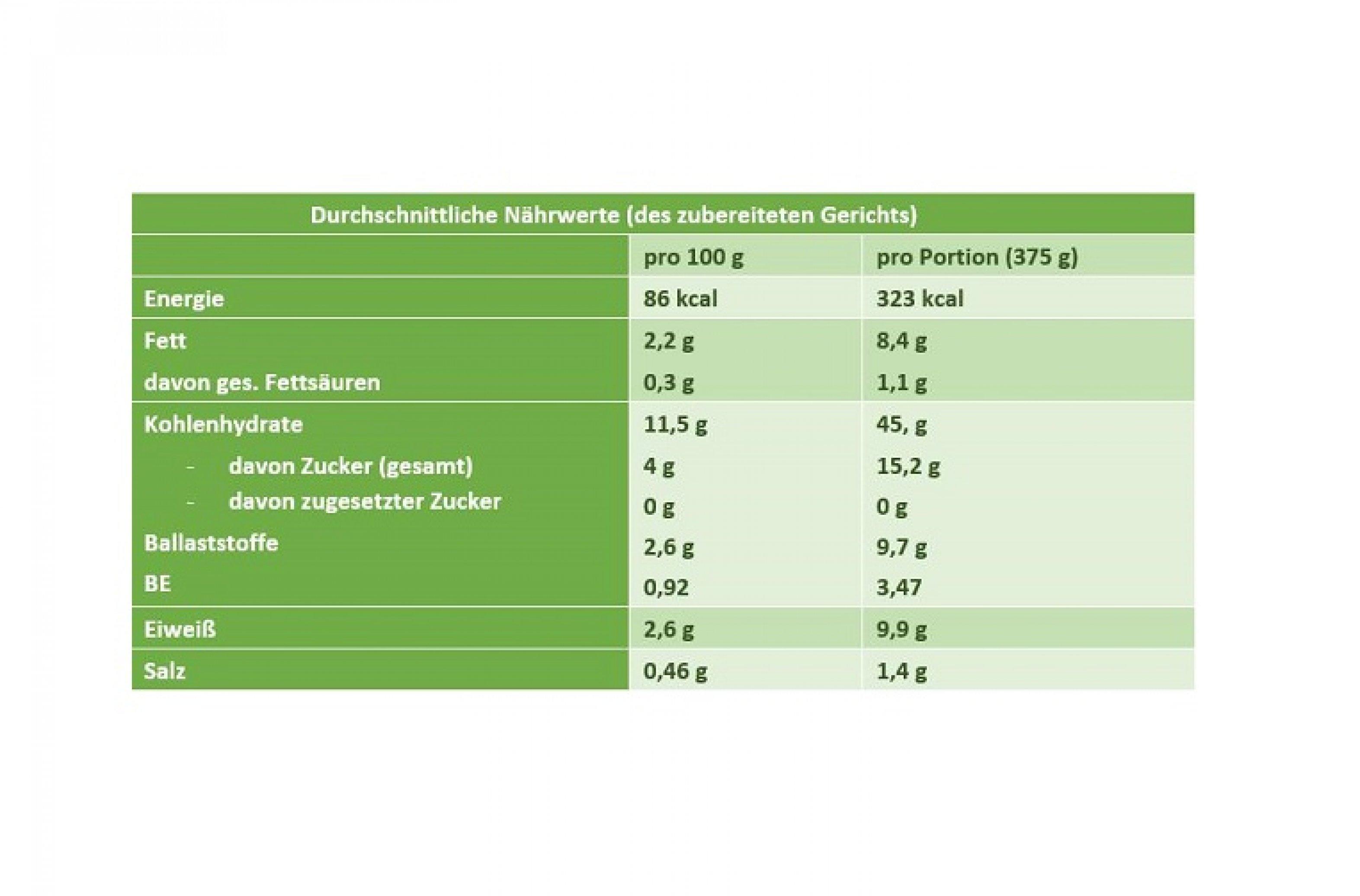 Nährwerttabelle Quinoasalat_Grillgemüse